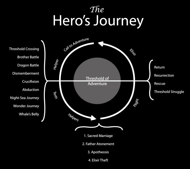 campbells heroic archetypes and heros journey essay Campbell called this the hero's journey it is based on carl jung's idea that all human beings have an archetype after campbell studied a lot of the great myths and realized this pattern, he published his findings in his book the hero with a thousand faces.