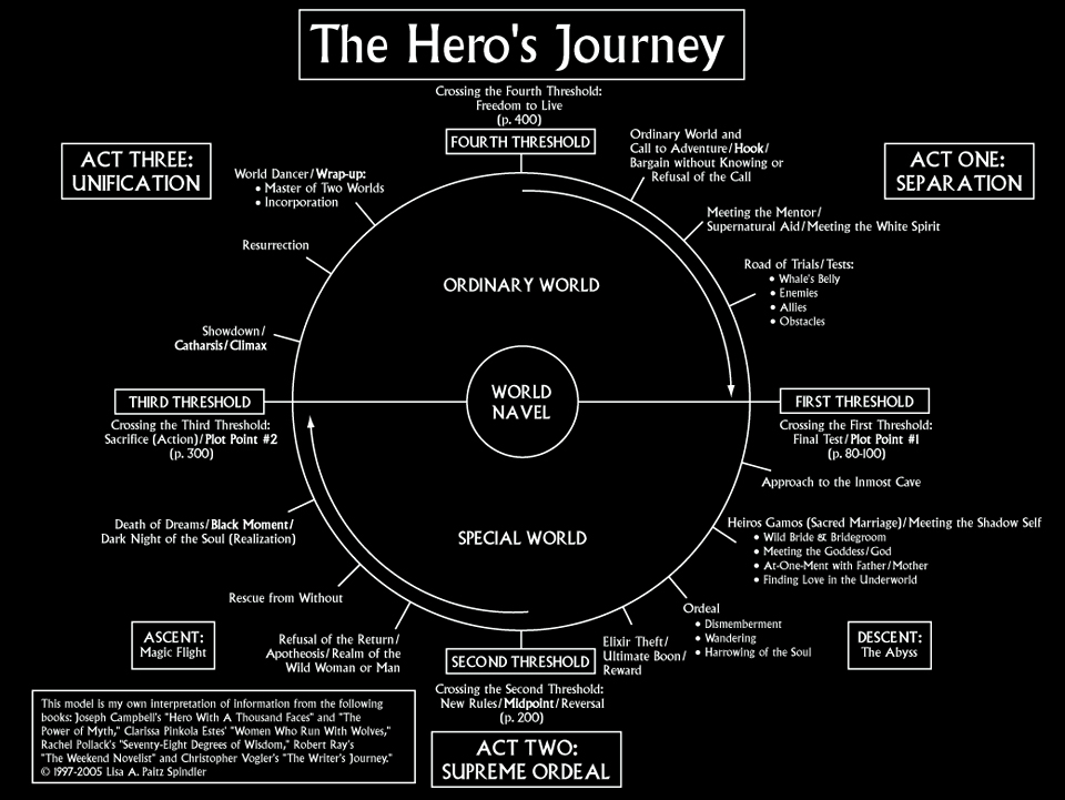 the heros journey formula The hero must be cleansed from the journey before returning to the ordinary world the trick for the writer is to show how the hero's behavior has changed, to demonstrate that the hero has been through a resurrection.